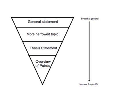 The f word essay summary